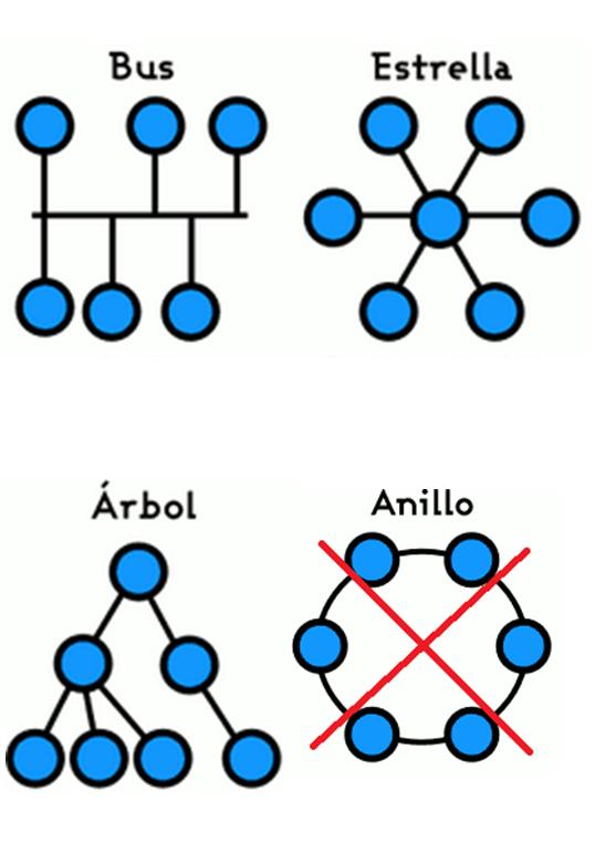 Configuración de una instalación M-Bus