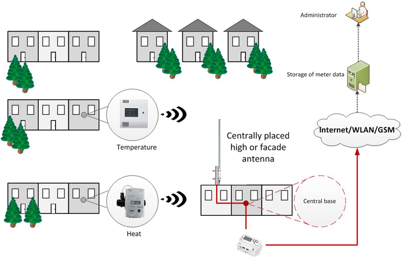 Esquema de una monitorización Wireless M-Bus